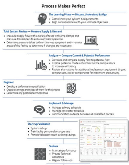 Graphic detailing JHF Corporate Energy process